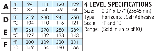 Thermax Level 4